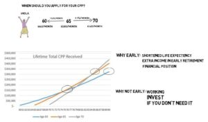 When should you apply for your CPP?