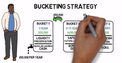 Bucketing strategy video
